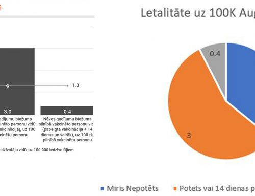 LATVIAN HEALTH SPKC STATISTIC
